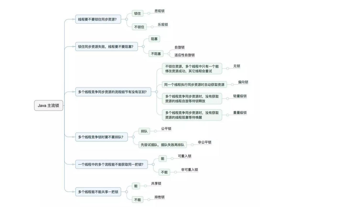 java中的各种锁详细介绍