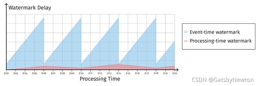图 11 固定窗口中 Event-Time Watermark 延迟增加而 Processing-Time Watermark 正常
