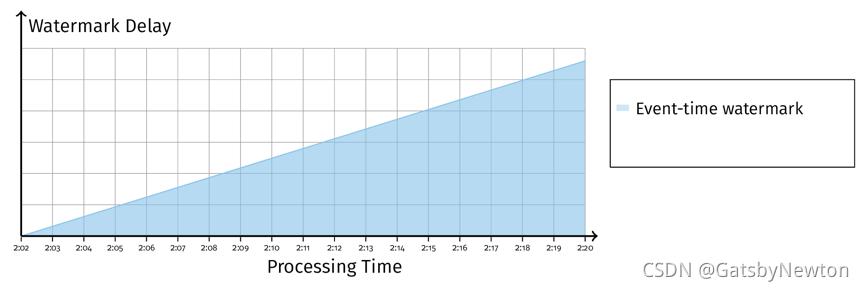 图 8 Event-Time Watermark