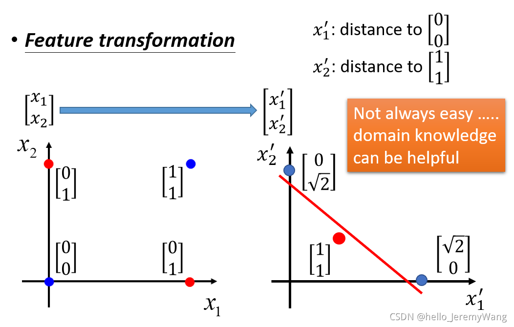 Notes for Deep Learning Lessons of Pro. Hung-yi Lee (3)