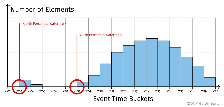 图 6 有异常值的 Watermark 直方图