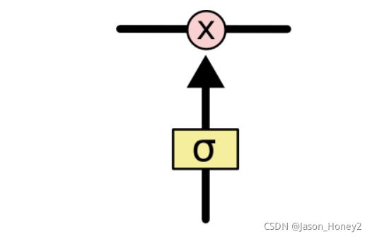 [外链图片转存失败,源站可能有防盗链机制,建议将图片保存下来直接上传(img-dtSlTbBA-1630156216583)(../images/1.3/LSTM4.png)]