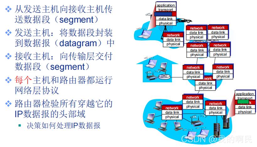 计算机网络之网络层(哈工大课件)
