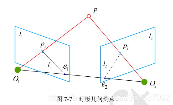 对极几何约束