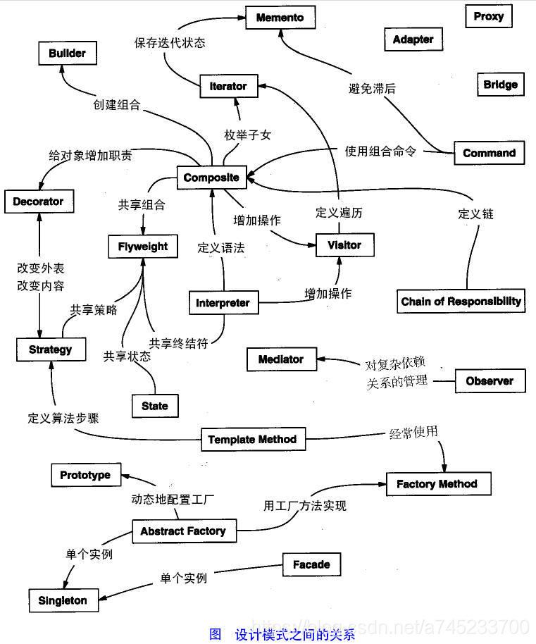 Java常见设计模式总结