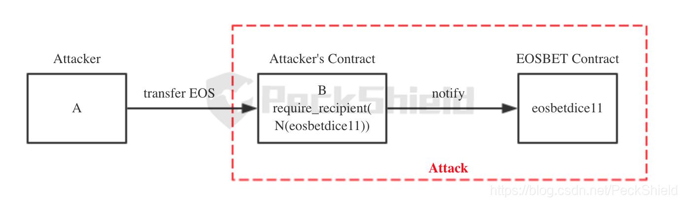 """""""伪造转账通知""""漏洞细节披露:EOSBet遭黑客攻击损失近14万EOS始末"""