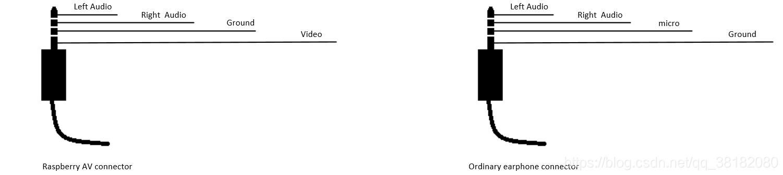 树莓派AV端口 和 传统耳机端口的比较