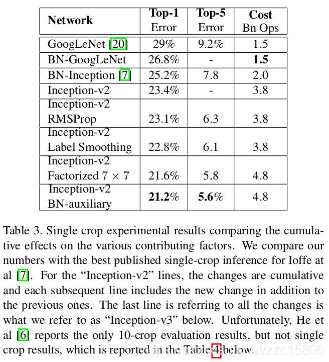 深度學習】GoogLeNet系列解讀—— Inception v3 - IT閱讀