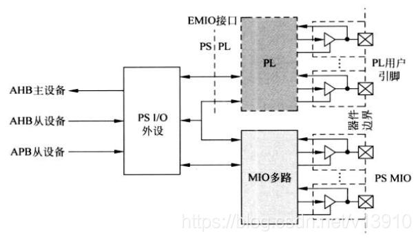 ZYNQ学习:GPIO、MIO、EMIO的区别- FPGA难得一P - CSDN博客