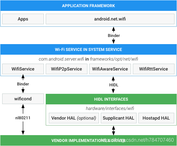 Android wifi開啟流程(Android O) - IT閱讀