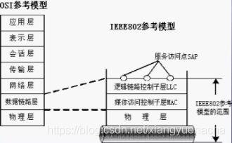 IEEE802参考模型
