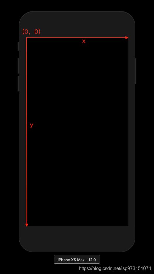UIView的坐标系