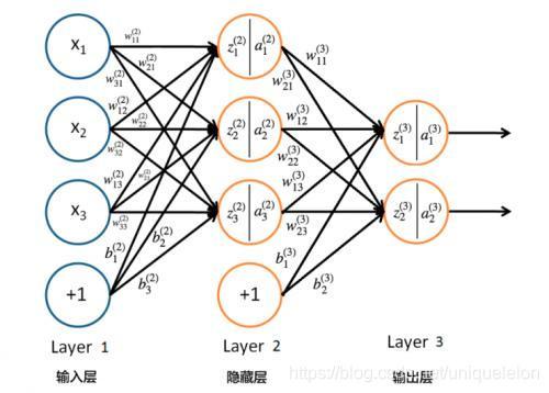 三层神经网络图