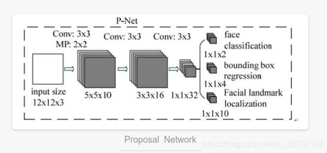 Proposal Network