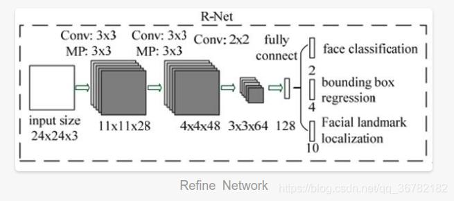 Refine Network
