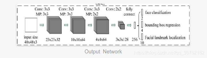 Output Network