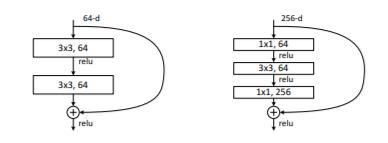 4】pytorch torchvision原始碼解讀之ResNet - IT閱讀