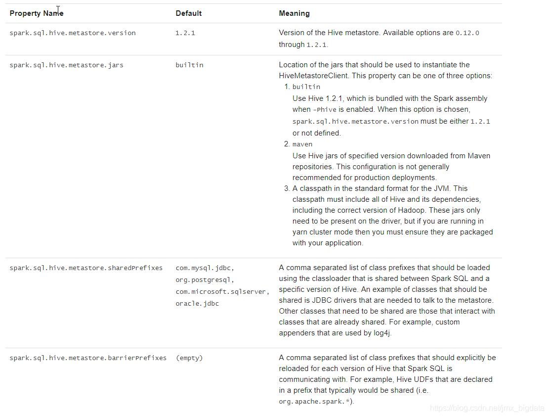 Spark SQL的数据源(Spark2 3 2) - jmx_bigdata的博客- CSDN博客