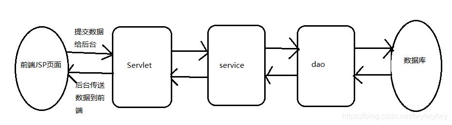 前端与后台数据的传输过程