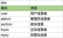 数据库与数据表