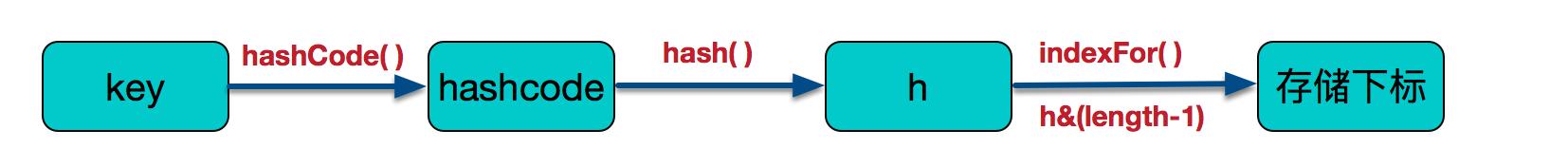 HashMap如何确定元素位置