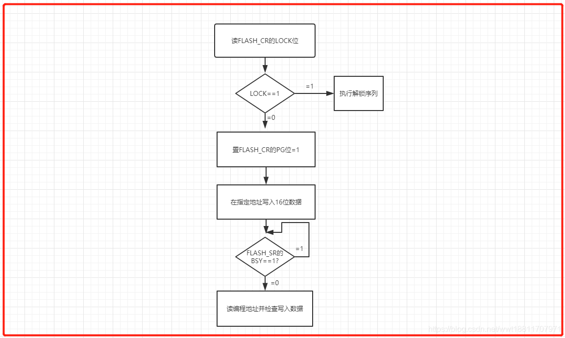 STM32学习笔记一一FLASH 模拟EEPROM - 霁风AI - CSDN博客