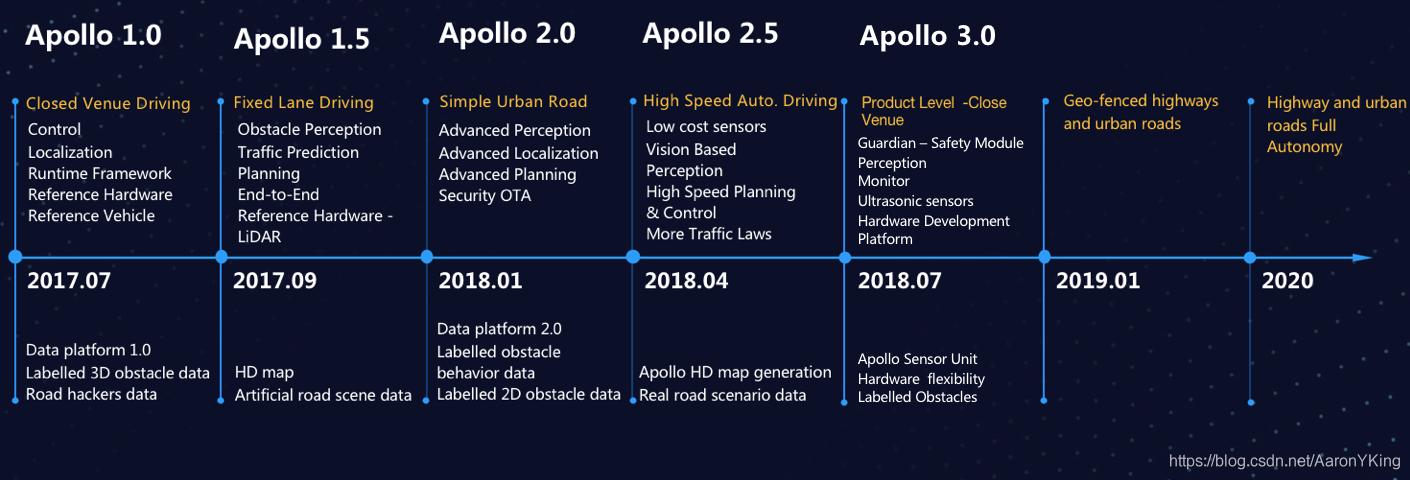 Apollo演进路线