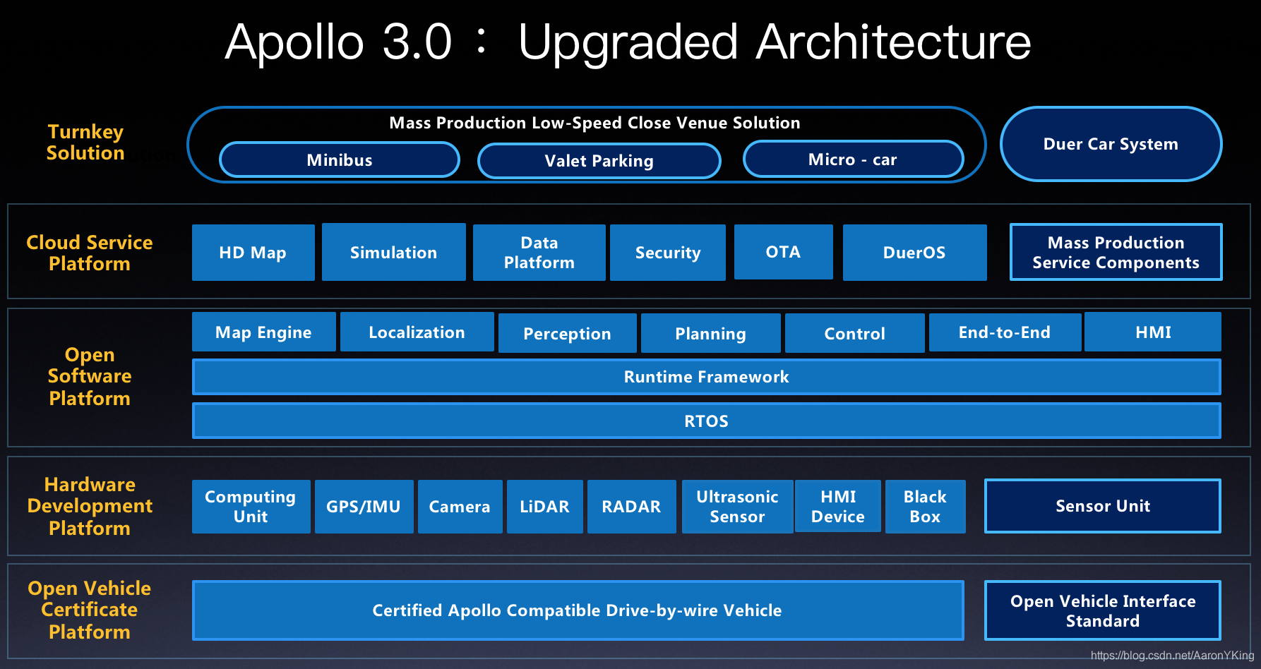 Apollo3.0