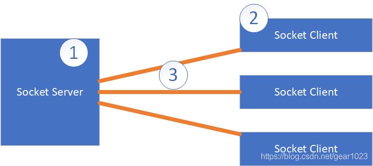 Dart Socket 编程,通过使用JSON方式,解决业务粘包的问题的最佳实践