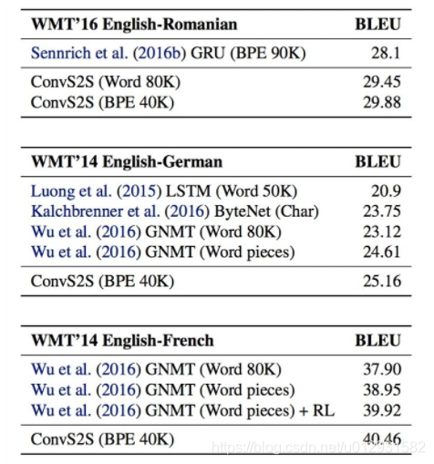 机器翻译模型之Fairseq:《Convolutional Sequence to Sequence