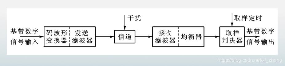 数字传输系统模型