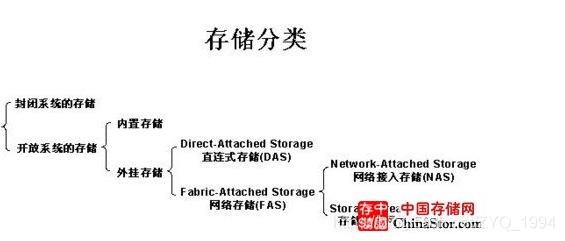 被遮盖的是存储区域网络(Storage Area Network)的简称