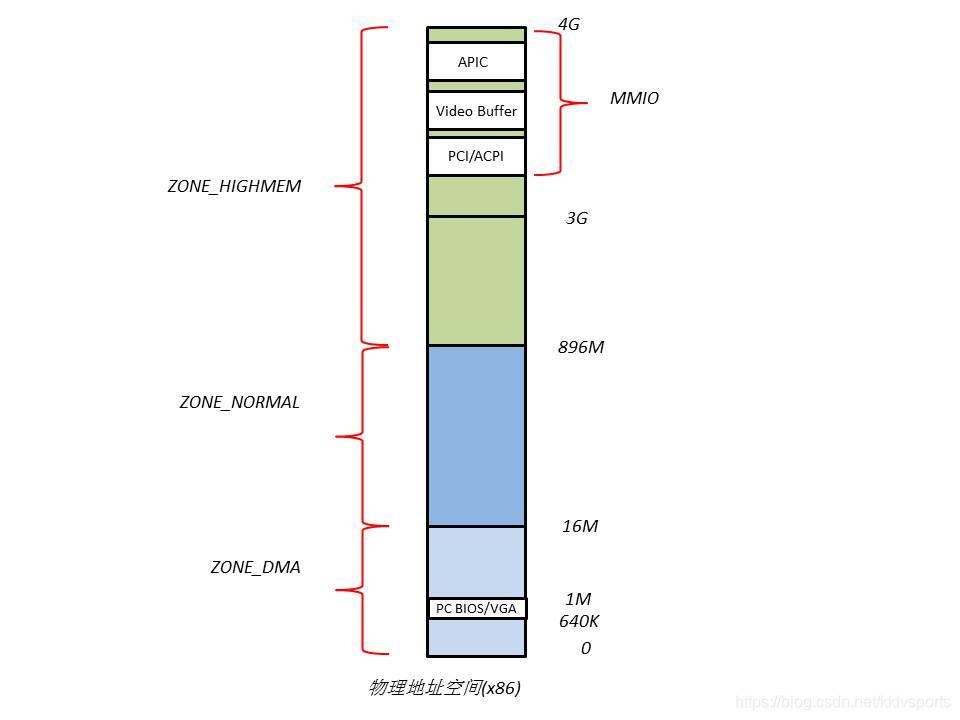 PCI,PCIE之基础- kklvsports的专栏- CSDN博客