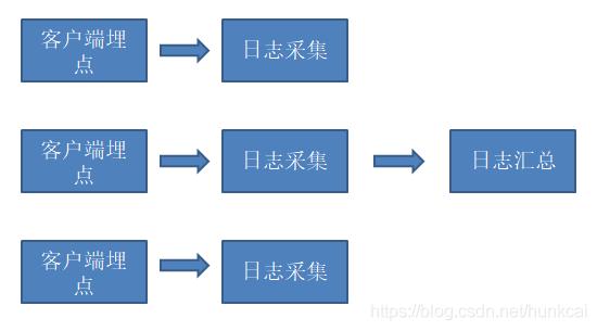 日志采集流程