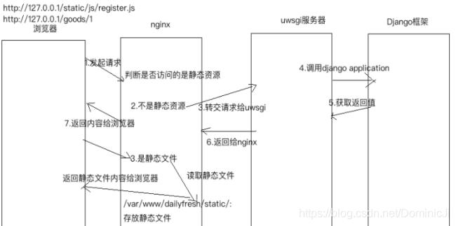 老男孩上海校区Python面试题- DominicJi的博客- CSDN博客