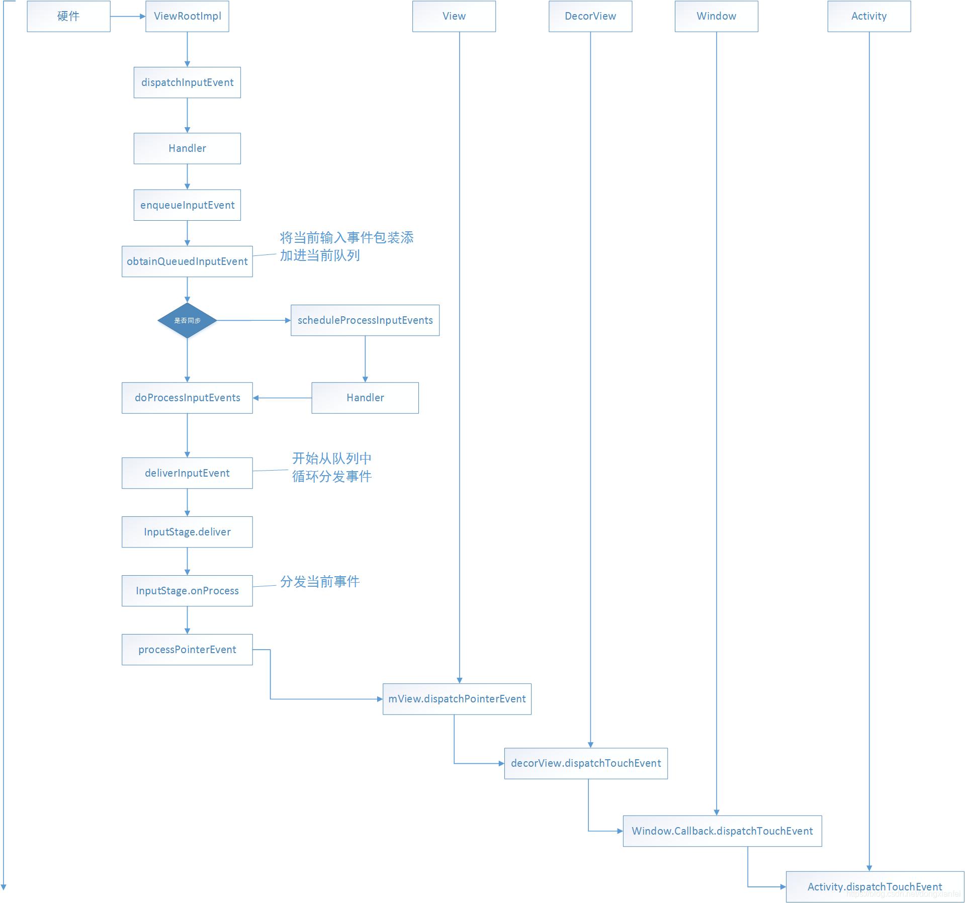 ViewRootImpl事件分发流程图