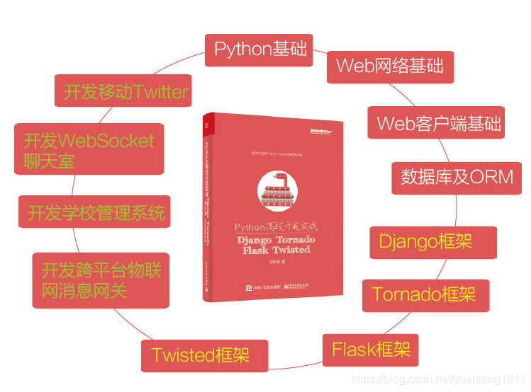 Python高效開發實戰:Django、Tornado、Flask、Twisted》pdf下載