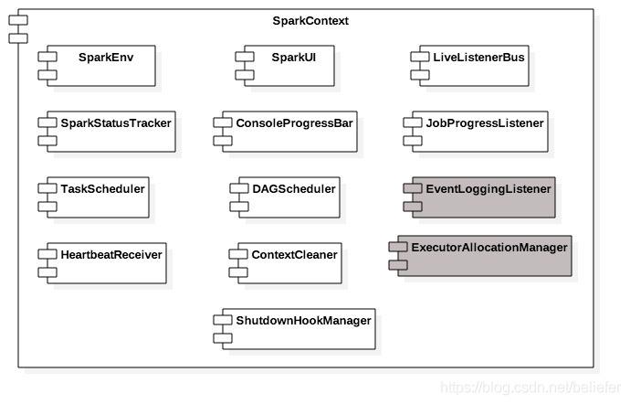 SparkContext的组成