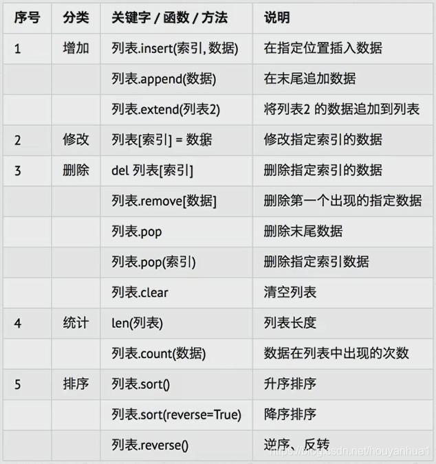 Python 列表[] (数组),del关键字,for遍历_houyanhua1的专栏-CSDN博客