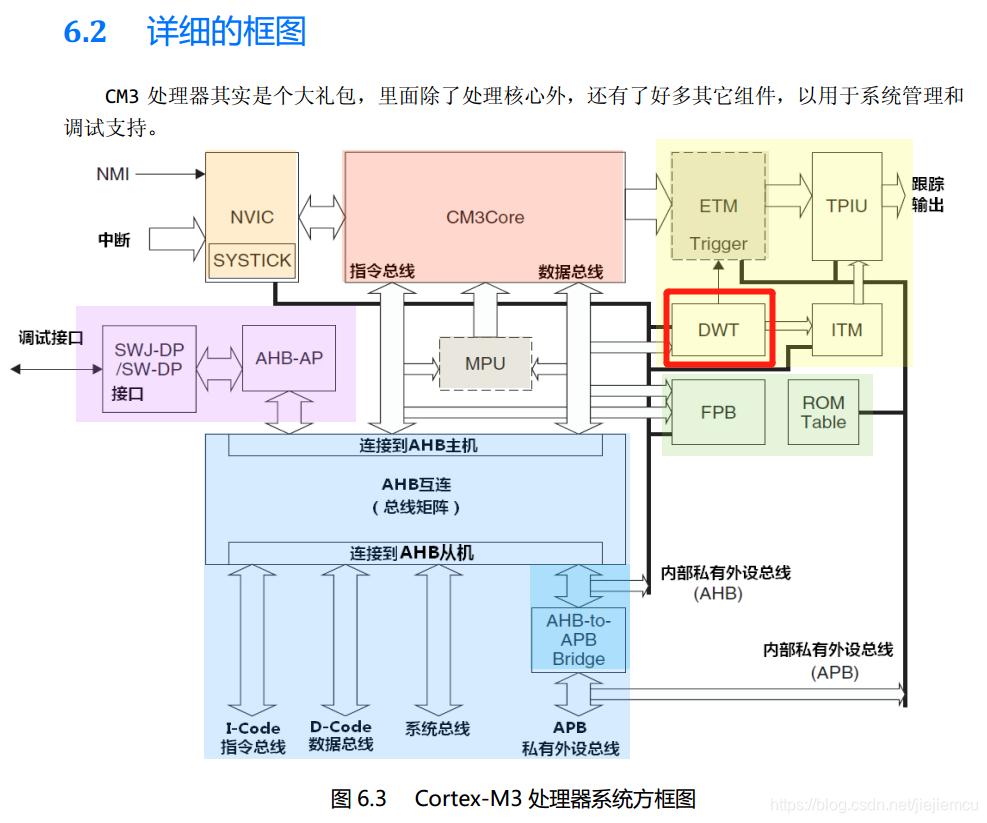 一种Cortex-M内核中的精确延时方法(ns级别)-fireBBS野火电子论坛