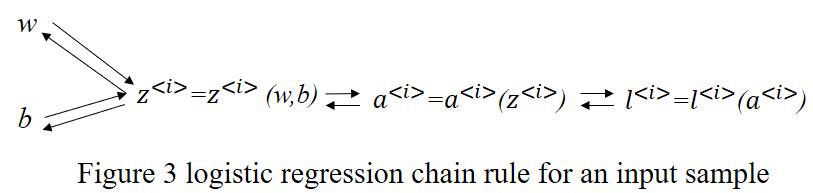 一个输入样本下的链式法则