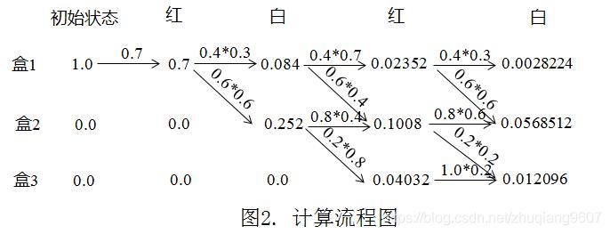 计算流程图