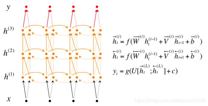 機器學習與深度學習系列連載: 第二部分深度學習(十六)迴圈