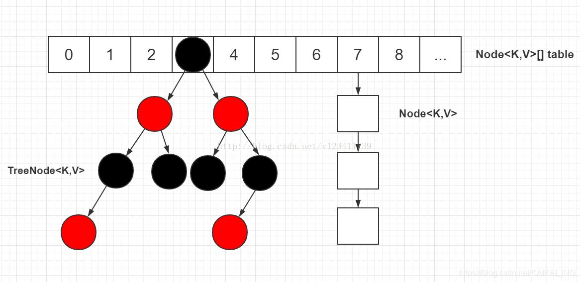 HashMap底层结构