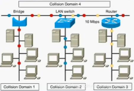 局域网分割