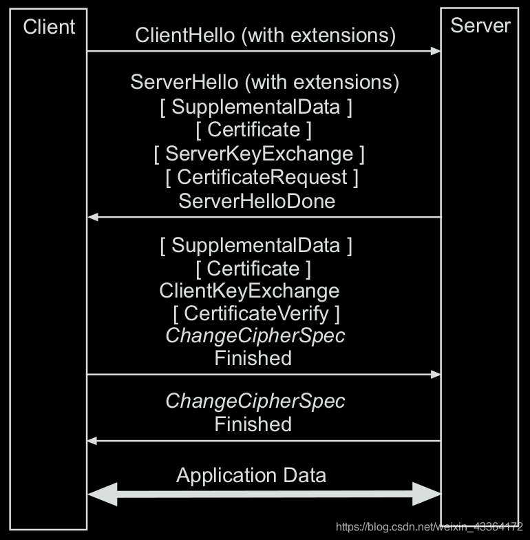 The TLS handshake protocol supporting the exchange of supplemental application data