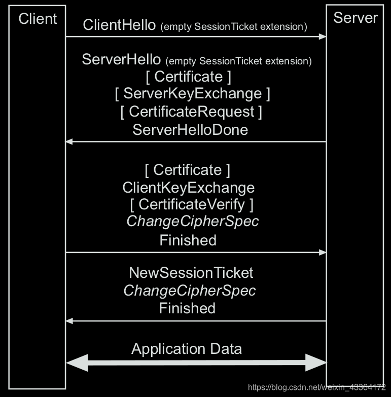 The message flow of the TLS handshake protocol issuing a new session ticket