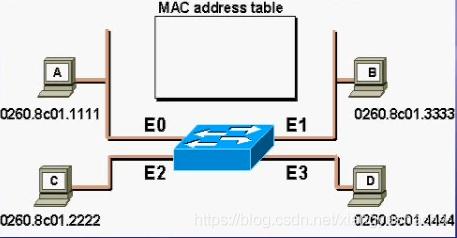 Mac地址