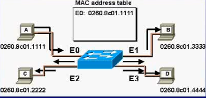 Mac地址2