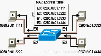 Mac学习4